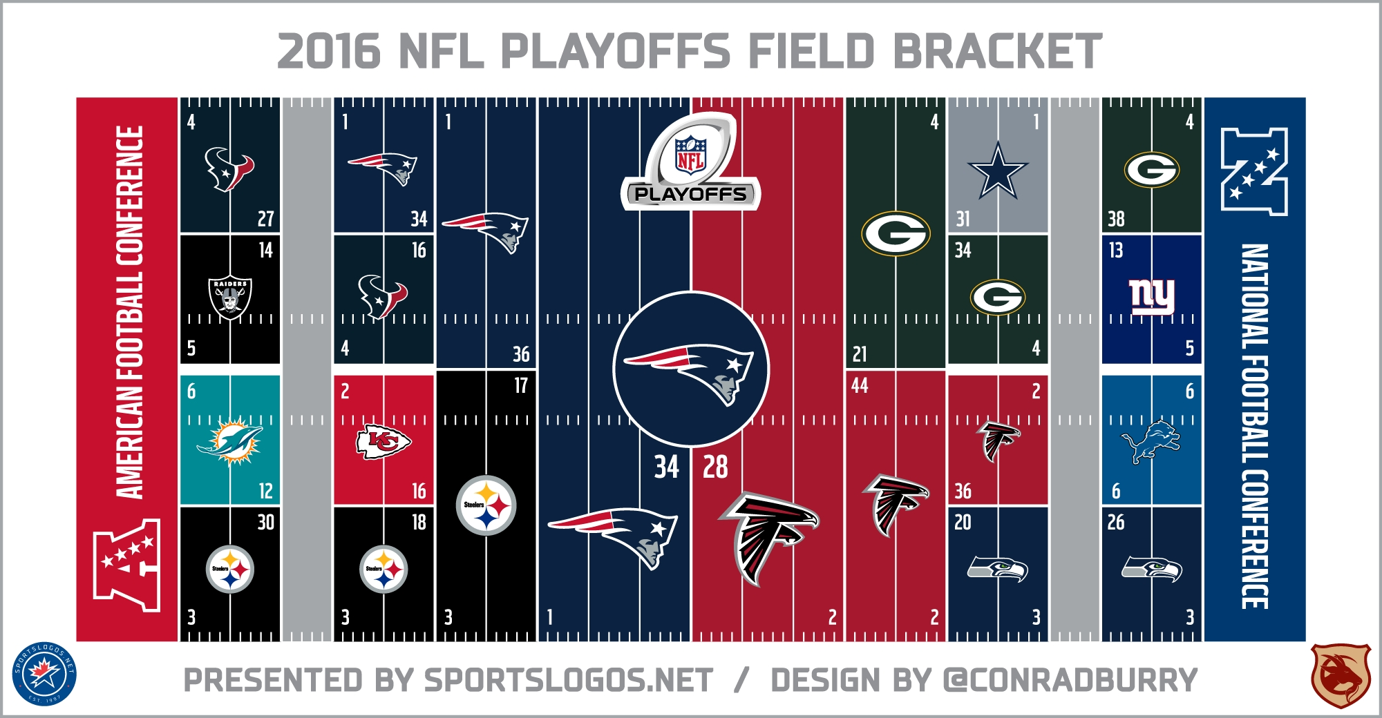 2016 Nfl Playoffs Field Bracket: Patriots Win Super Bowl Li regarding Nfl Super Bowl 2017