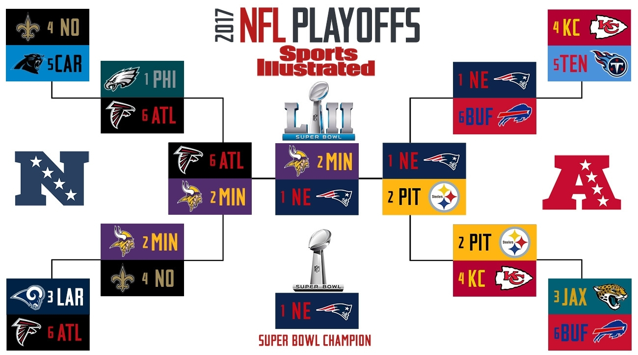 2018 Super Bowl 52 Predictions, Nfl Playoff Predictions | Si intended for Super Bowl 53 Mvp Vote Text Number