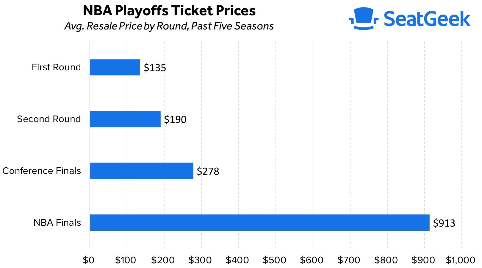 2019 Nba Playoffs Tickets | Seatgeek inside Super Bowl 2019 Ticket Prices