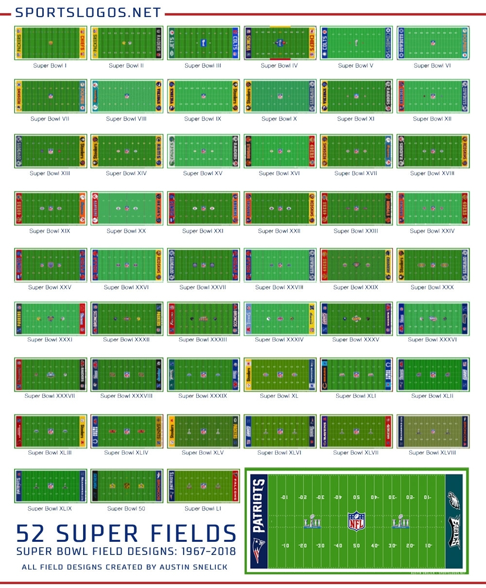 A Look Back At Super Bowl Field Designs | Chris Creamer's for Super Bowl Board Layout