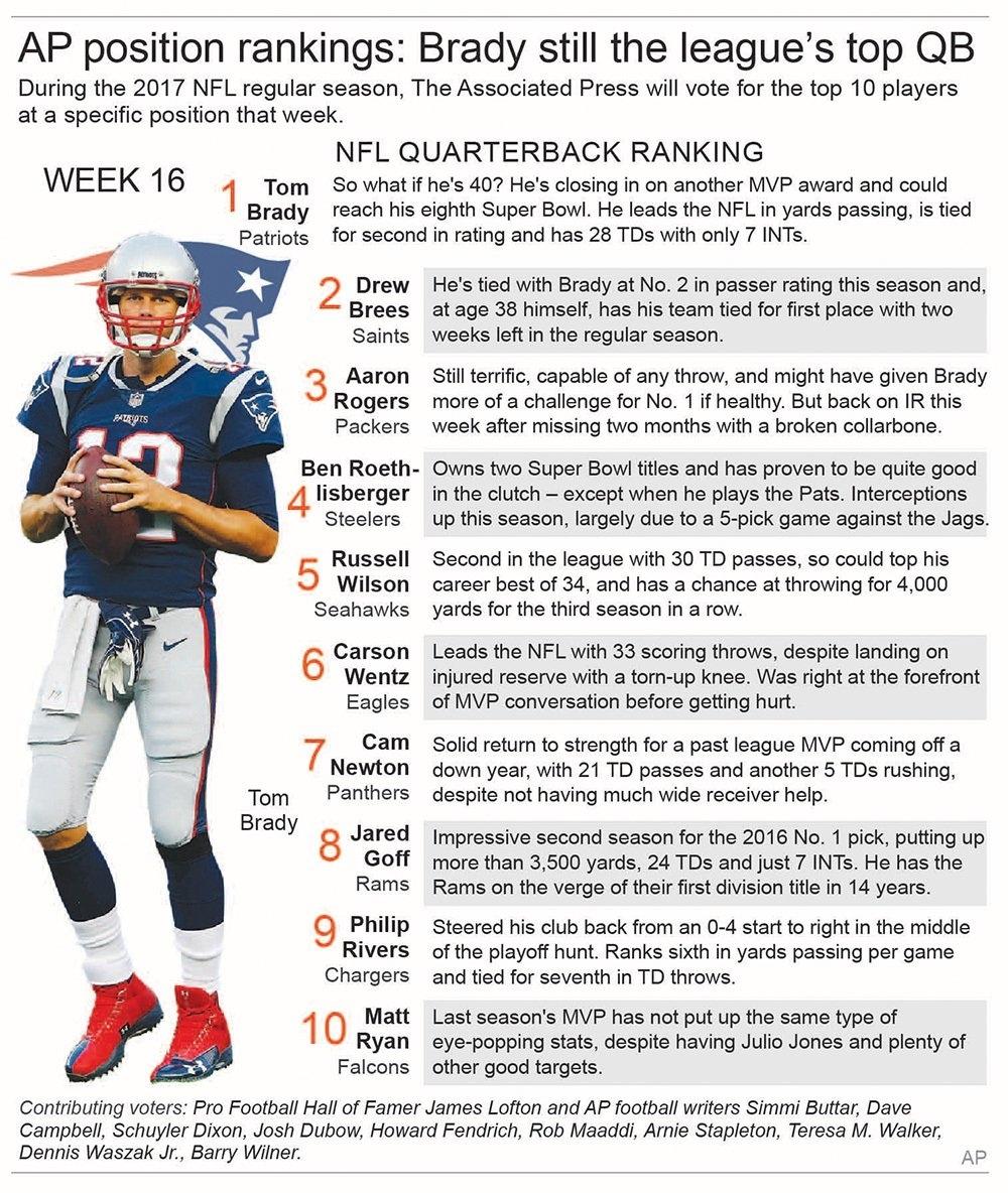 Brady No. 1 Qbap Nfl Panel; Gets 9 Of 11 No. 1 Votes intended for Nfl Super Bowl Mvp Voting 2016