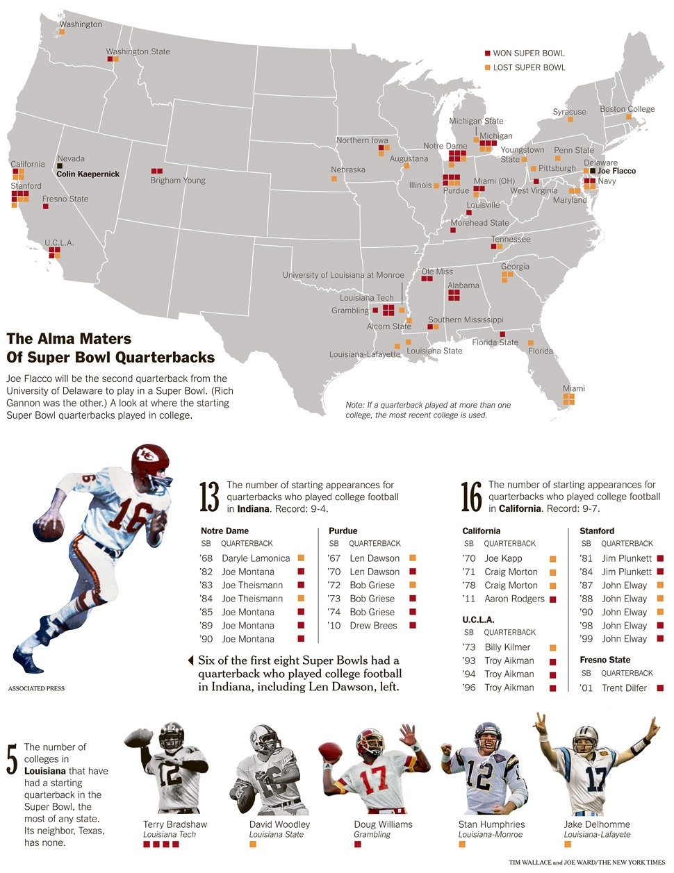 Breeding Grounds For Super Bowl Quarterbacks - Graphic with Map Of Us Super Bowl
