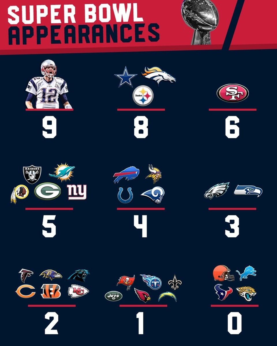"Cbs Sports Hq On Twitter: ""tom Brady Now Has More Super Bowl with Super Bowl Appearances By Team"