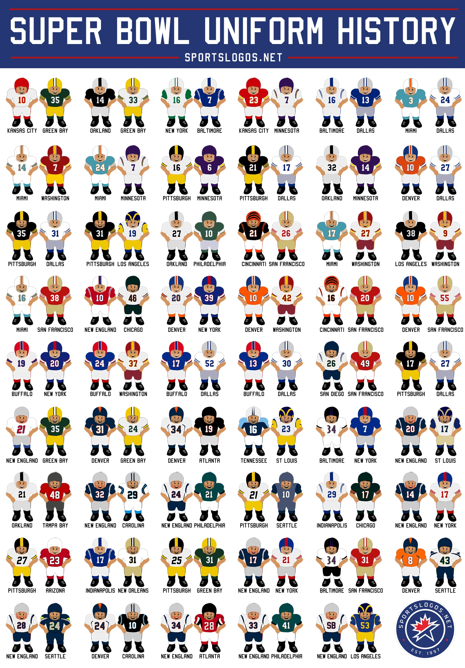 Complete Super Bowl Uniform History: Cartoon Edition   Chris for Super Bowls By Year