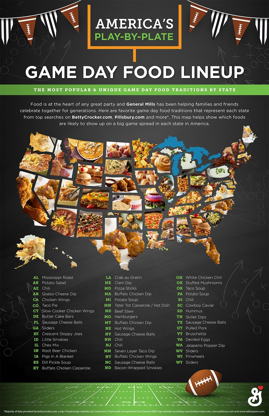 Does This Map Of The Most Popular Super Bowl Foods Across with Map Of Super Bowl Foods