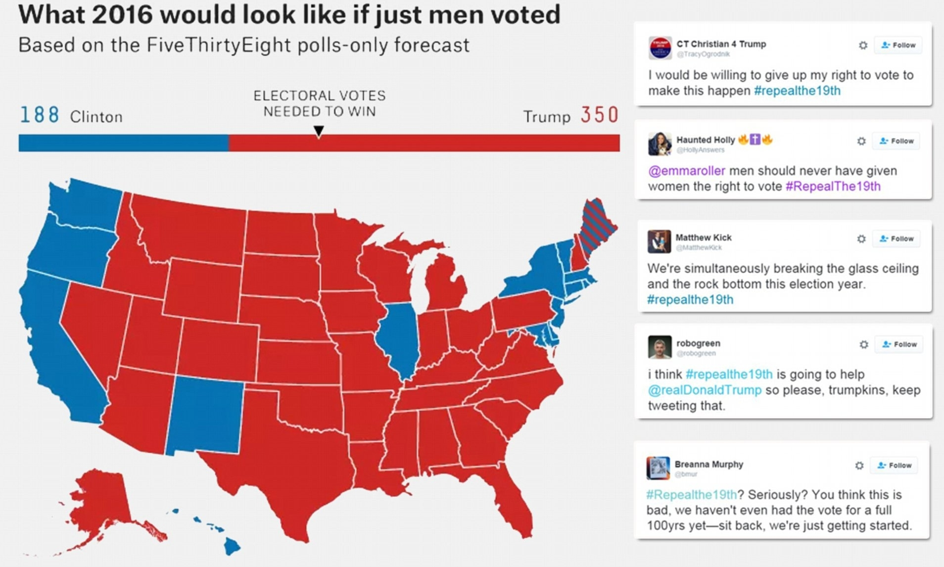 Donald Trump Supporters Tweet #repealthe19Th On Twitter with Map Of Super Bowl Supporters