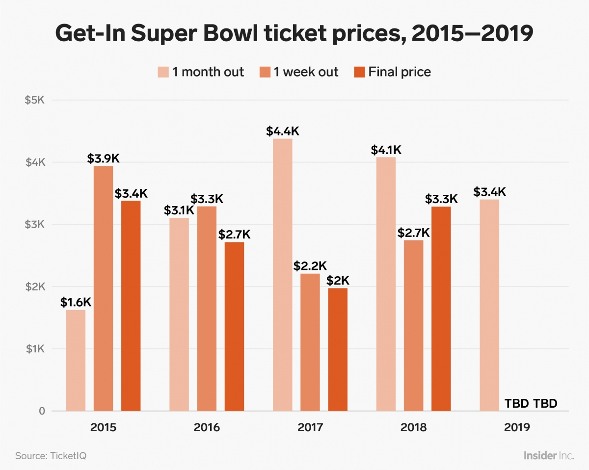 Here's Exactly How Much Super Bowl Tickets Have Cost For The in Cost Of Super Bowl Tickets