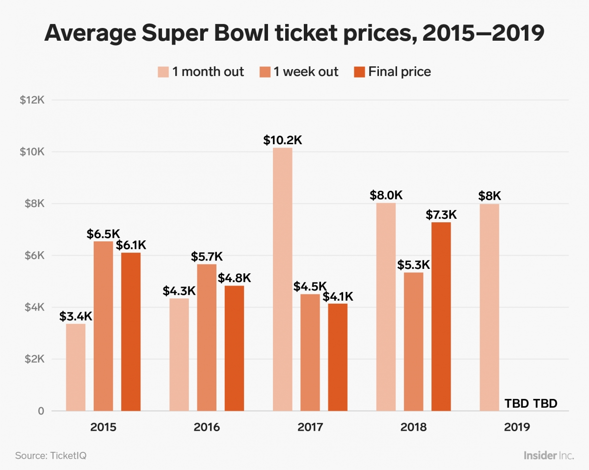 Here's Exactly How Much Super Bowl Tickets Have Cost For The with Average Super Bowl Ticket Price