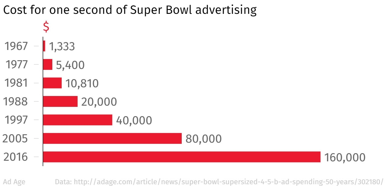 How Much Do Super Bowl Adverts Actually Cost? | The Independent throughout Super Bowl Ad Cost