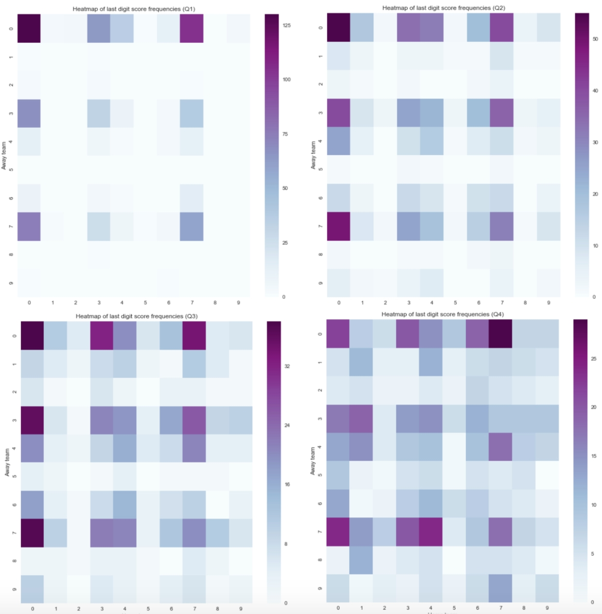 How Much Is Your Super Bowl Square Worth? - Daniel Alpert inside Super Bowl Squares Heat Map