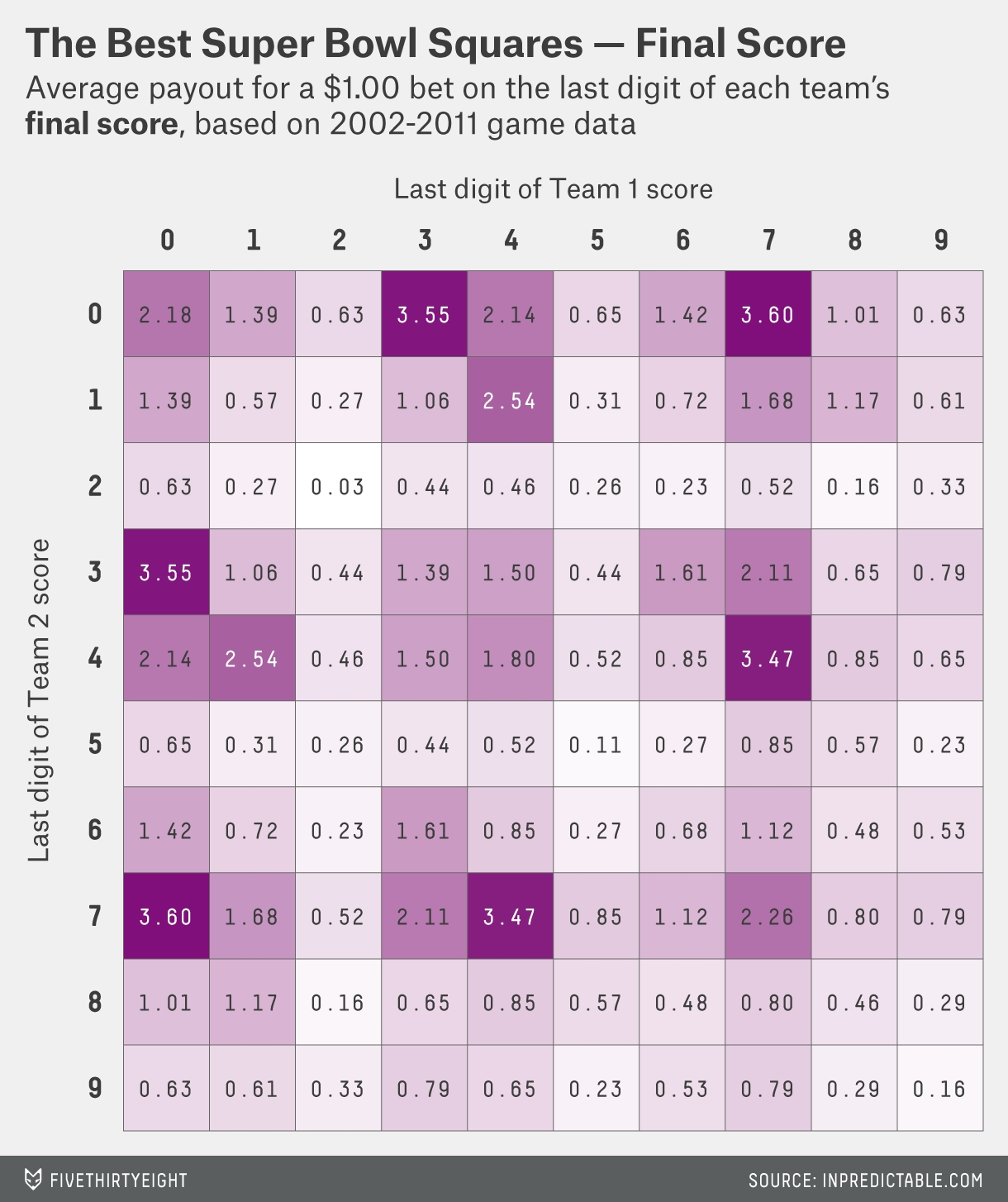 How Much Money You're Going To Win Playing Super Bowl pertaining to Super Bowl Squares Heat Map