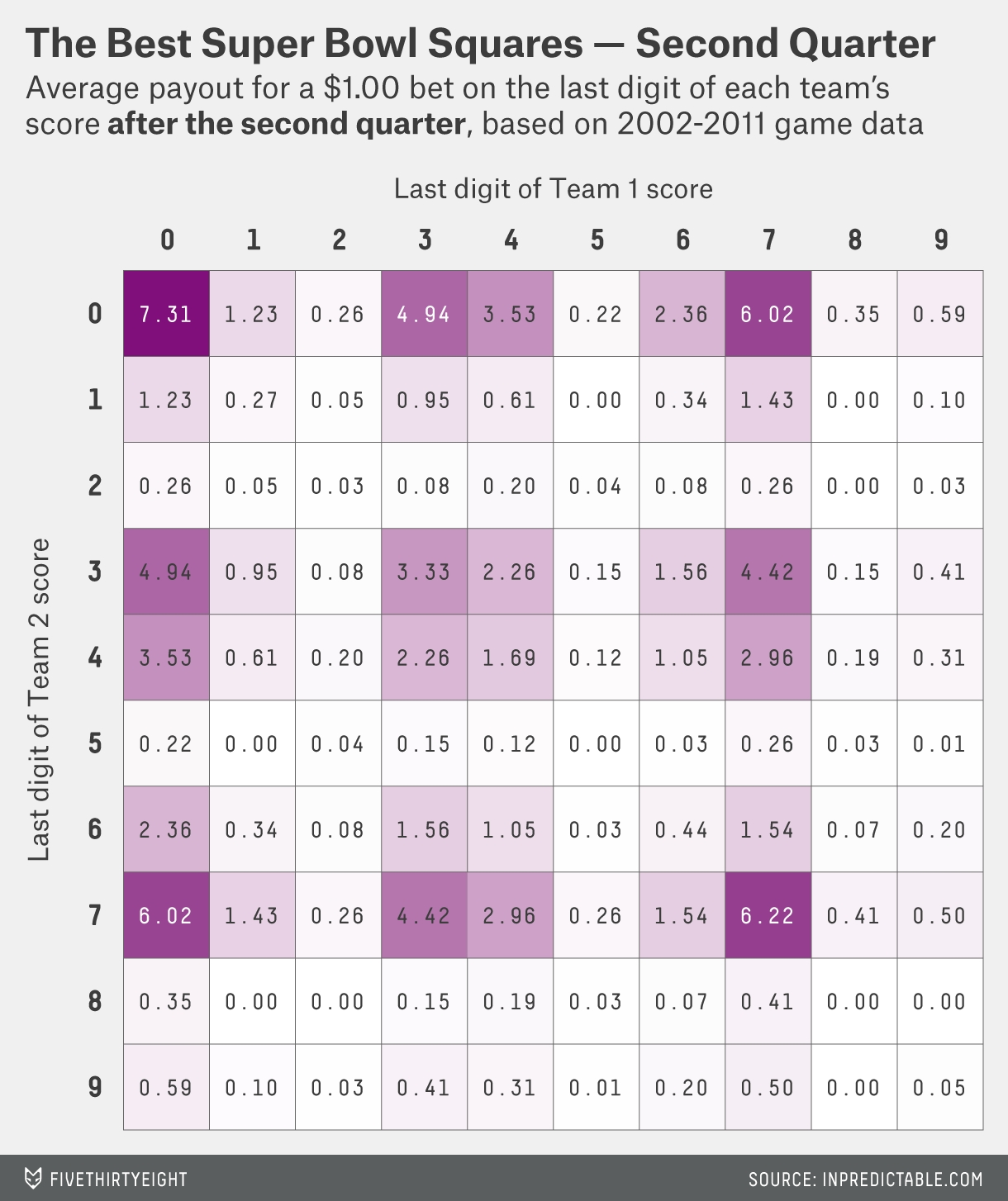 How Much Money You're Going To Win Playing Super Bowl regarding Super Bowl Squares Heat Map