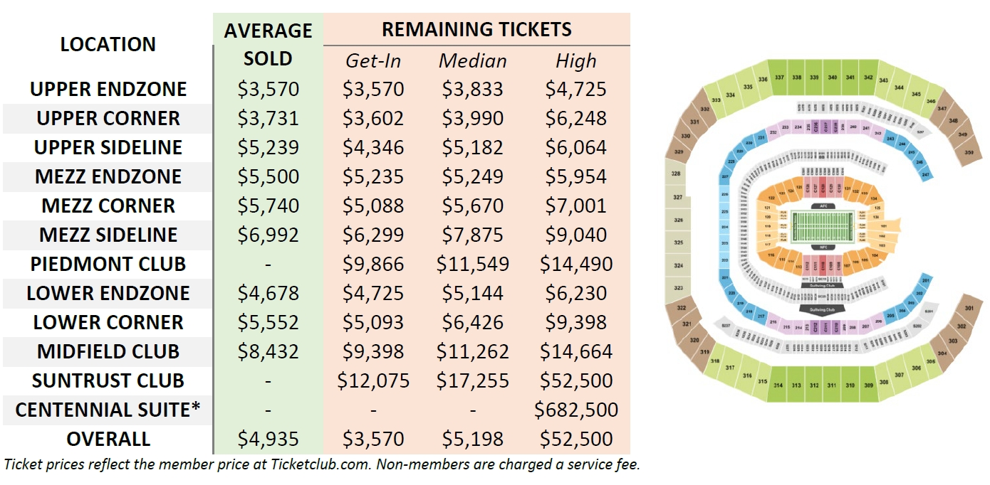 How Much Will A Ticket To Super Bowl Liii Cost Fans for Cost Of Super Bowl Tickets