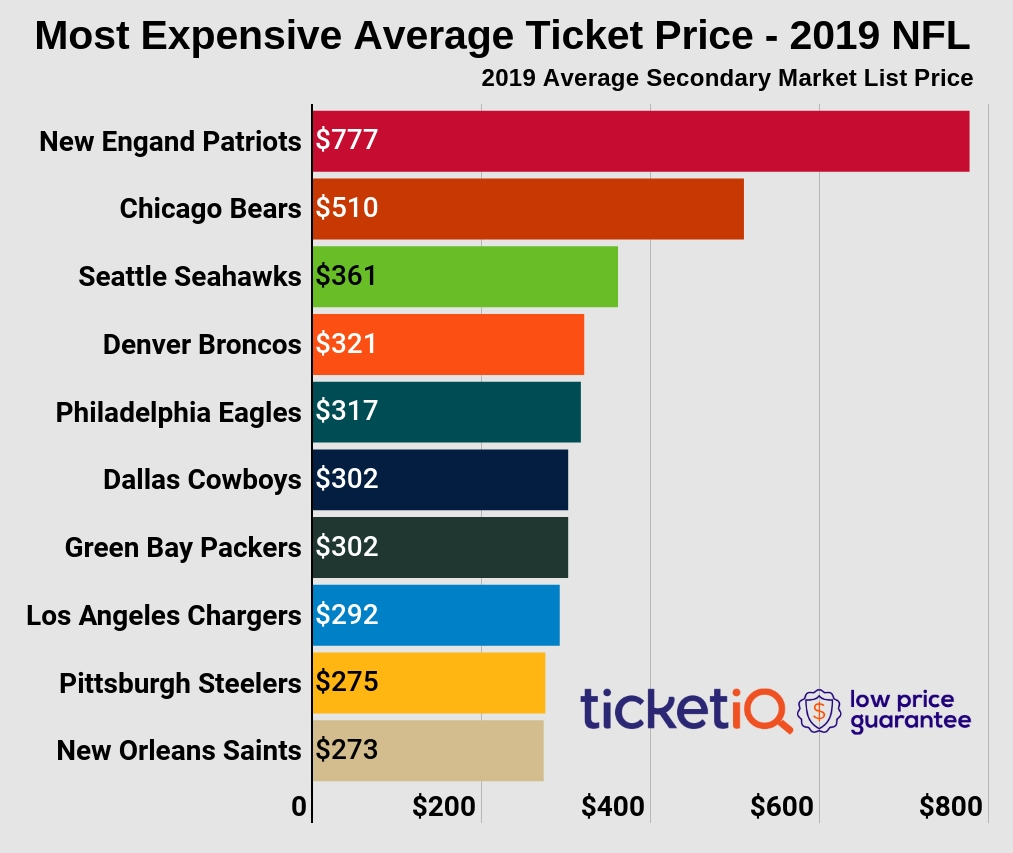 How To Find Cheapest Nfl Tickets In 2019 + Face Value intended for Average Super Bowl Ticket Price
