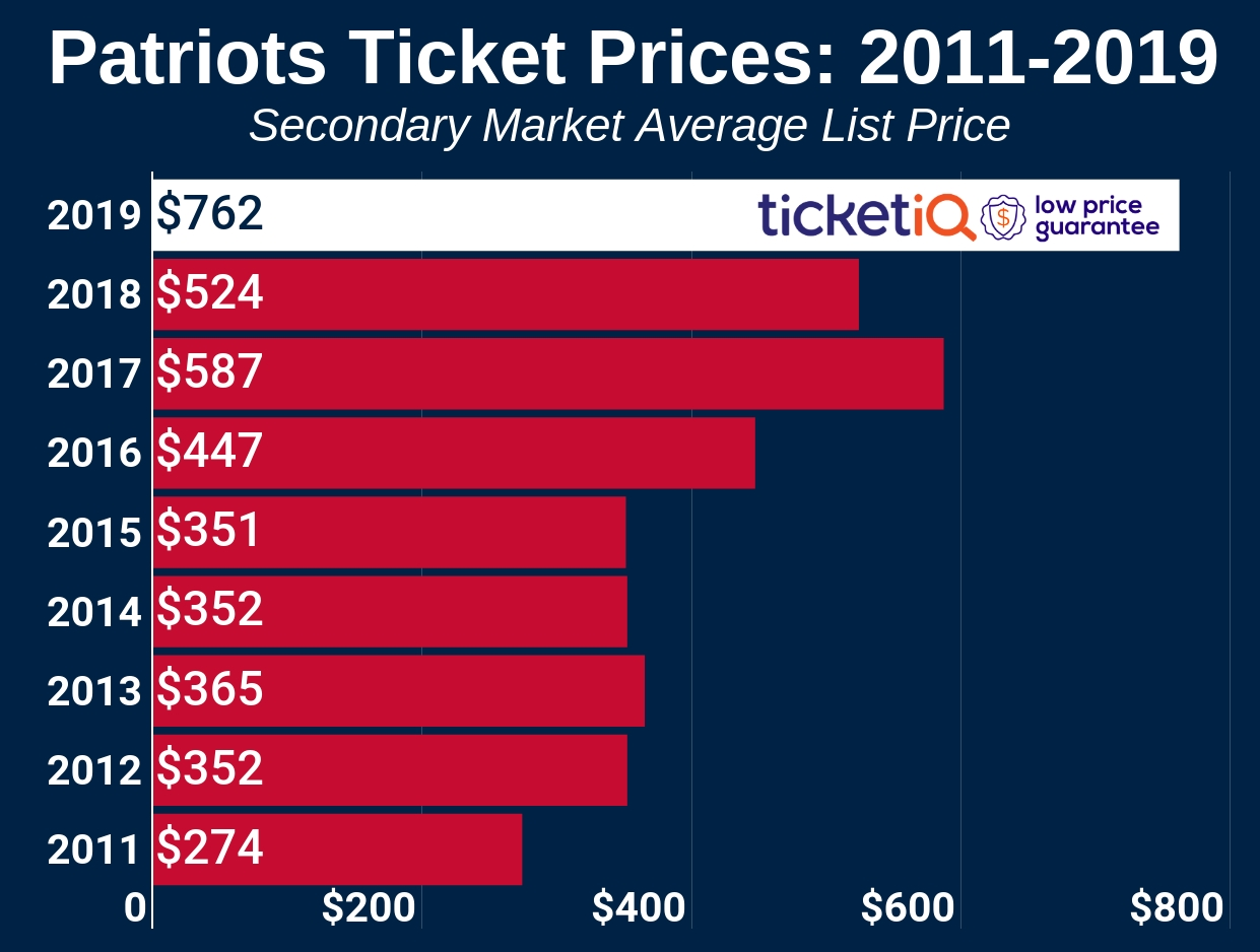 How To Find The Cheapest New England Patriots Tickets + Face intended for Cheapest Super Bowl Tickets
