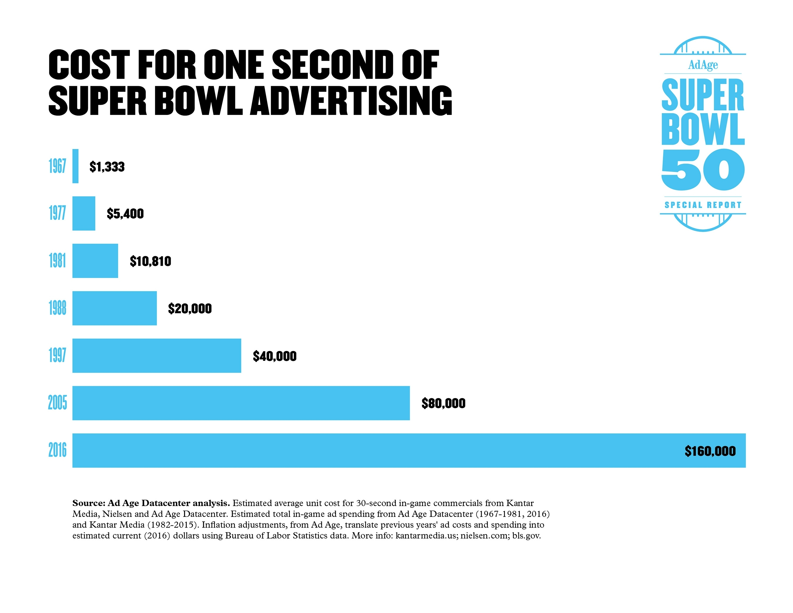 Humor And Star Power Make A Return In Super Bowl 50 pertaining to Super Bowl Ad Cost