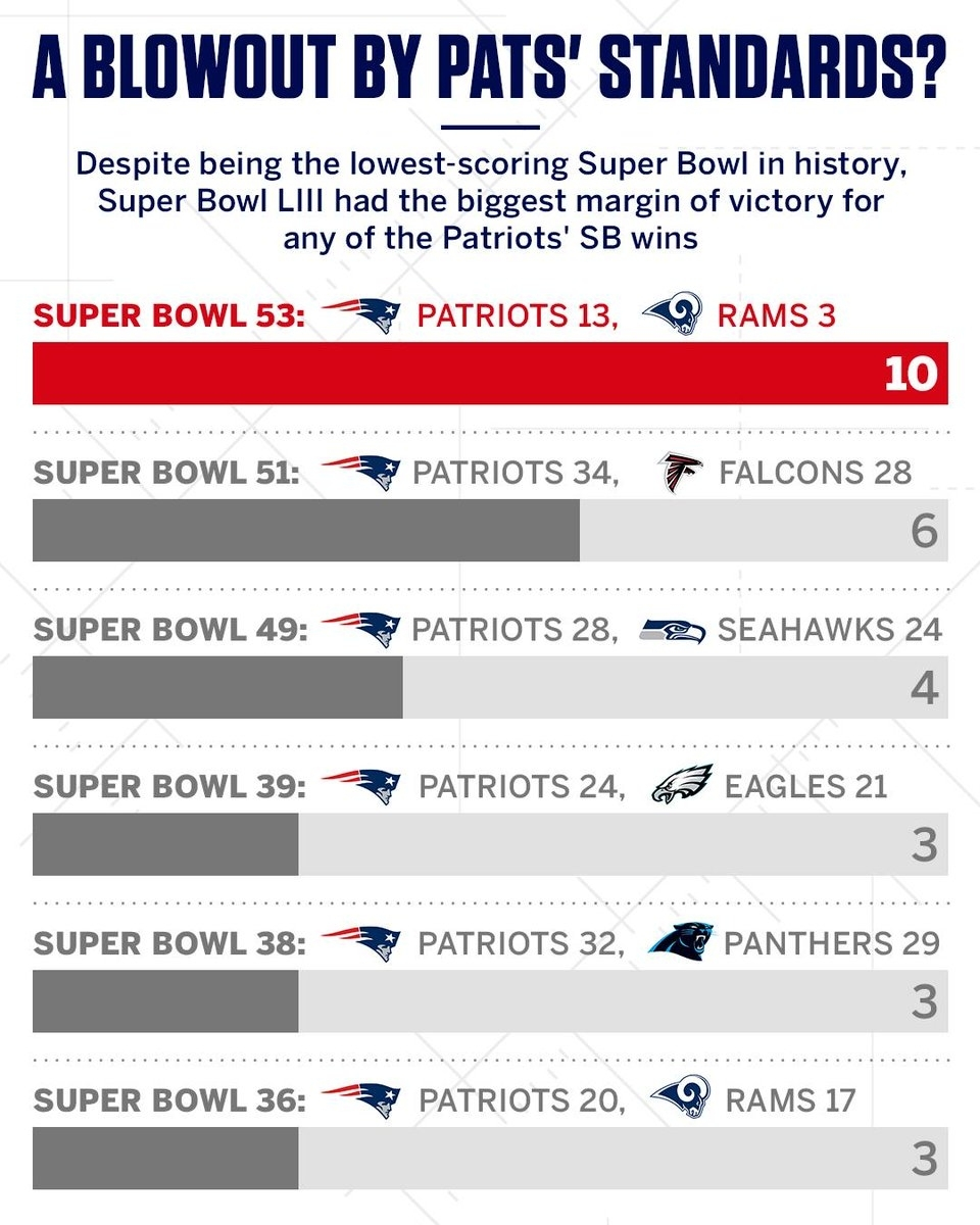 "Nfl On Espn On Twitter: ""as Patriots Super Bowl Wins Go throughout Last 10 Super Bowls"