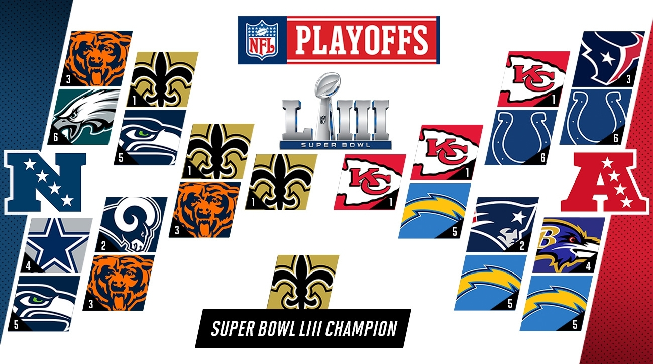 Nfl Playoff Predictions 2019: Super Bowl Liii Picks | Si intended for Super Bowl Prediction Map