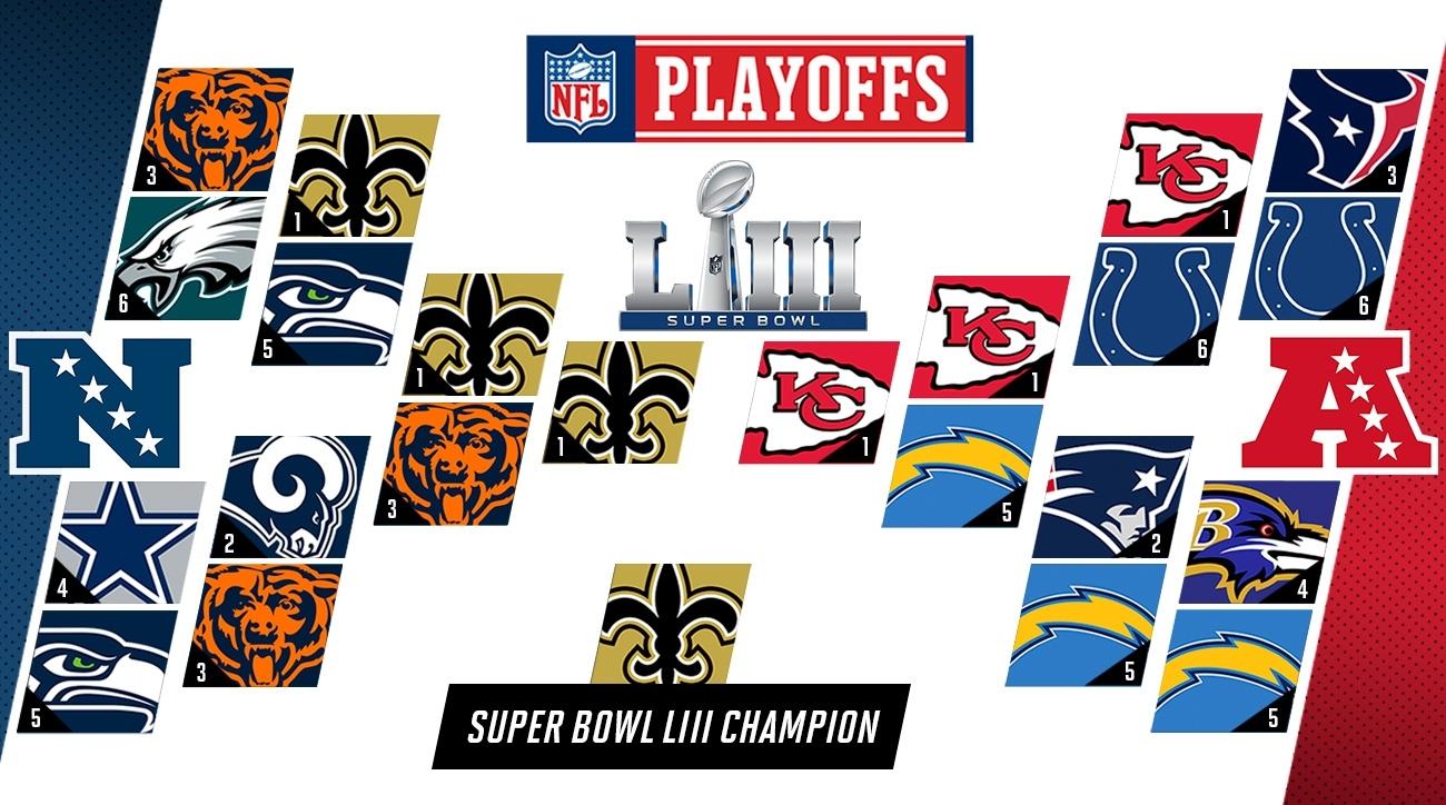 Nfl Playoff Predictions 2019: Super Bowl Liii Picks | Si regarding Map Of Super Bowl Prediction