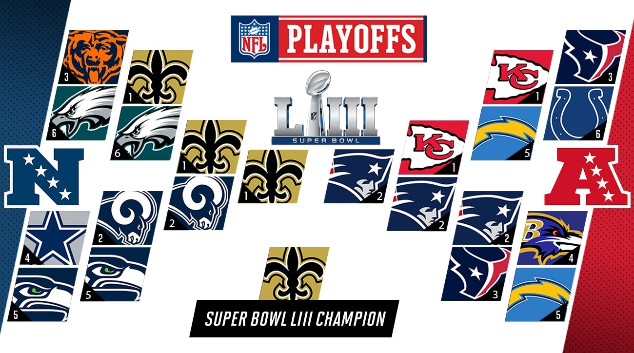 Nfl Playoff Predictions 2019: Super Bowl Liii Picks | Si throughout Map Of Super Bowl Prediction