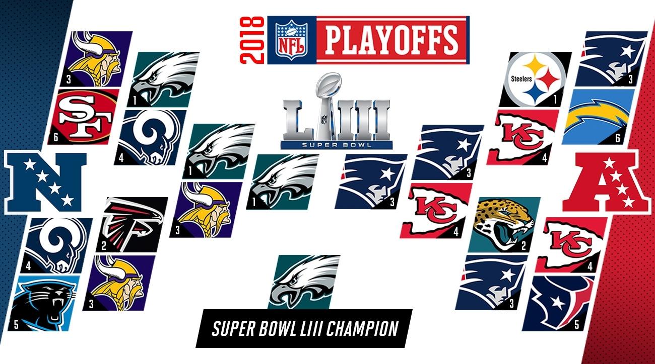 Nfl Predictions 2018: Playoffs, Super Bowl Liii, Mvp Picks intended for Super Bowl Liii Map