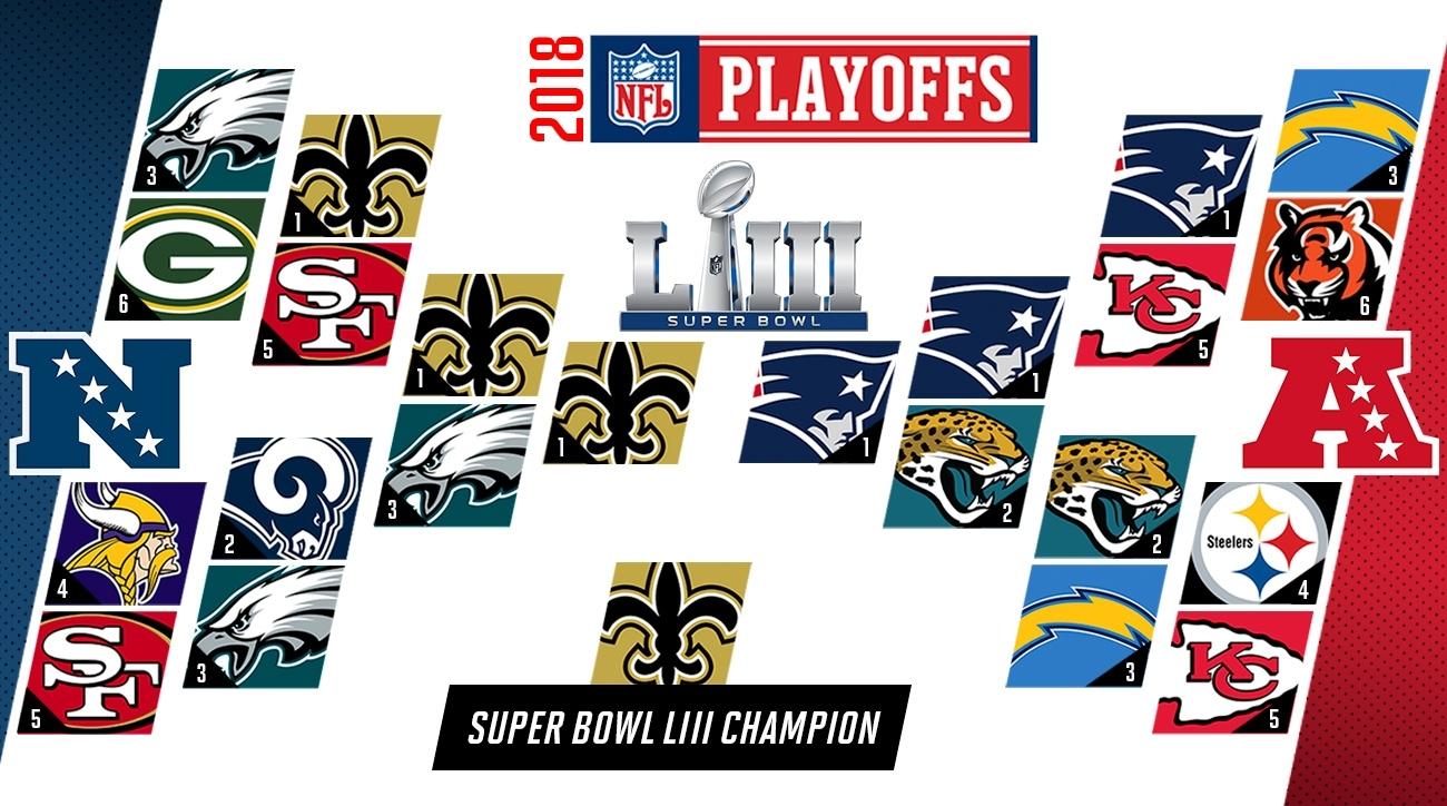 Nfl Predictions 2018: Playoffs, Super Bowl Liii, Mvp Picks regarding Super Bowl Playoffs 2019