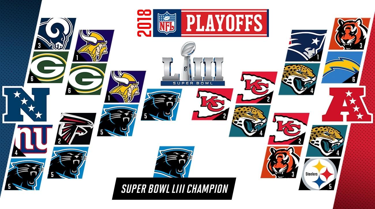 Nfl Predictions 2018: Playoffs, Super Bowl Liii, Mvp Picks with Super Bowl Prediction Map