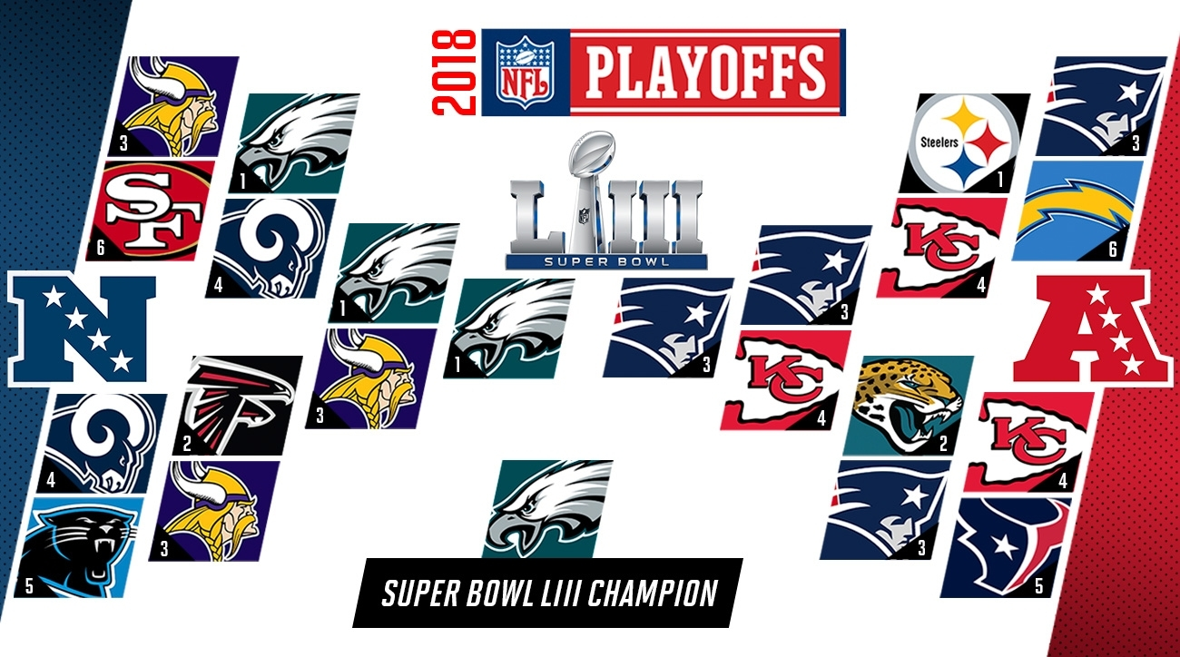 Nfl Predictions 2018: Playoffs, Super Bowl Liii, Mvp Picks within Map Of Super Bowl Prediction