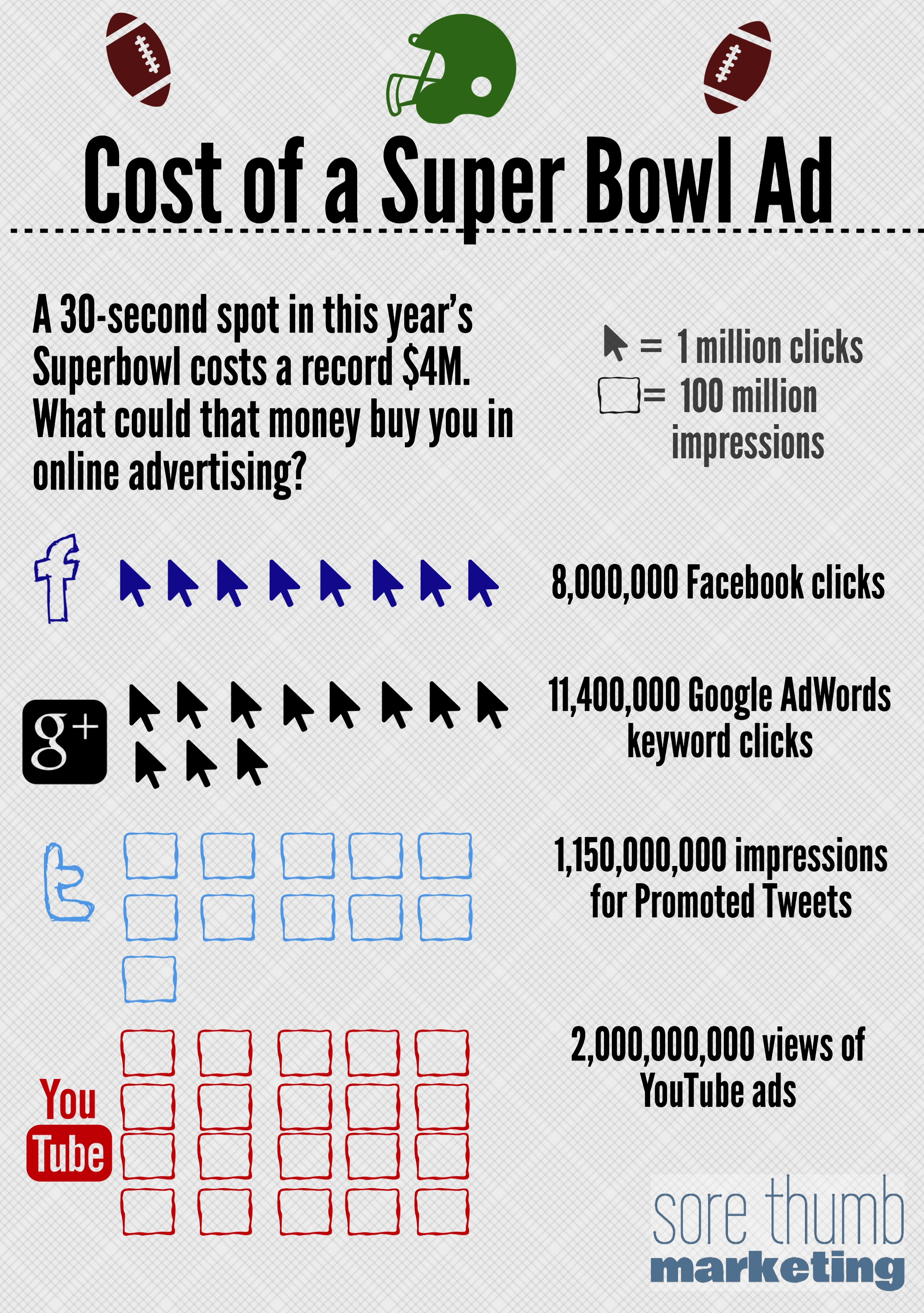 Opportunity Cost Of Superbowl Ads - Sore Thumb Marketing intended for Super Bowl Ad Cost
