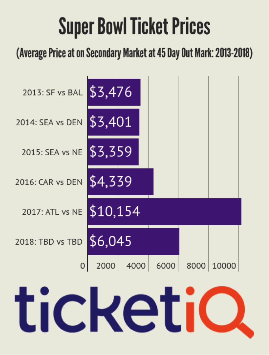 Rams Super Bowl Chances Shed Light On Ticket Prices throughout Average Super Bowl Ticket Price