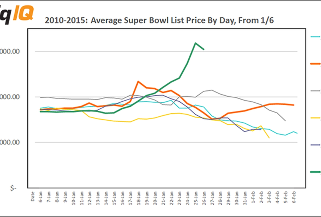 Resale Prices For Super Bowl Xlix Tickets Rise To Record Levels regarding Average Super Bowl Ticket Price