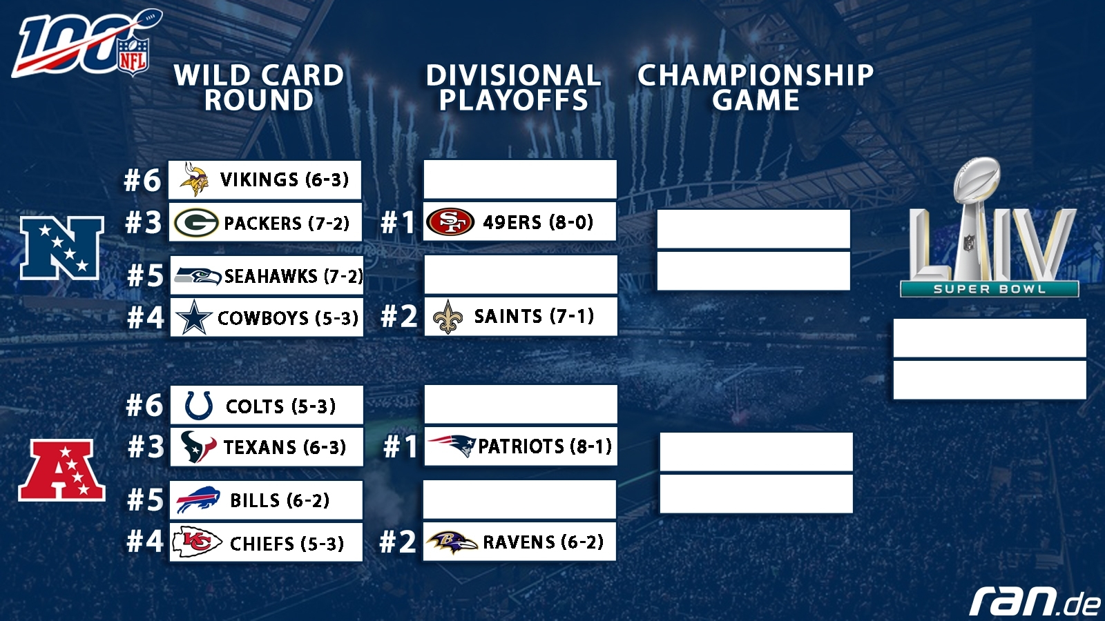 Road To Super Bowl: So Sehen Die Nfl Playoffs Aus for Super Bowl Road Map