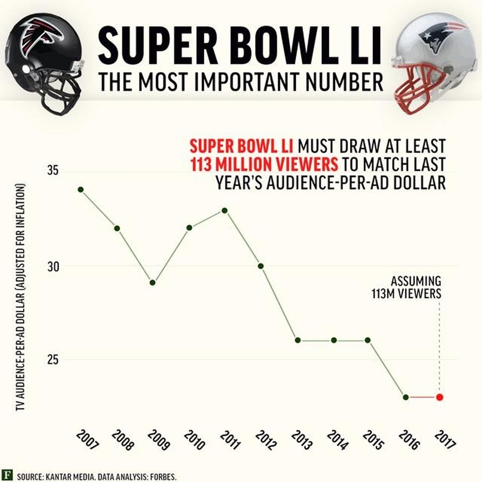 Super Bowl 51: Viewers-Per-Ad Cost Slips within Super Bowl Ad Cost