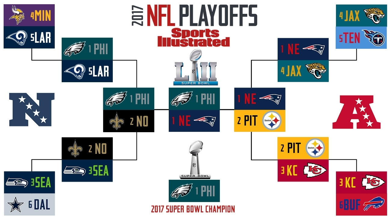 Super Bowl 52 Predictions, Nfl Playoff Predictions | Si with Map Of Super Bowl Prediction