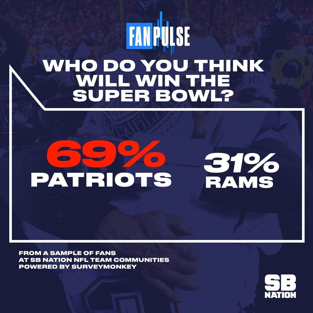 Super Bowl 53: Vast Majority Of America Is Rooting For The regarding Super Bowl 53 Rooting Map