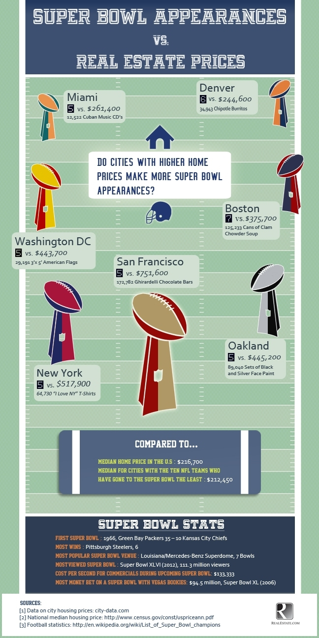 Super Bowl Appearances Vs. Real Estate Prices - Era Brokers within Super Bowl Appearances By Team