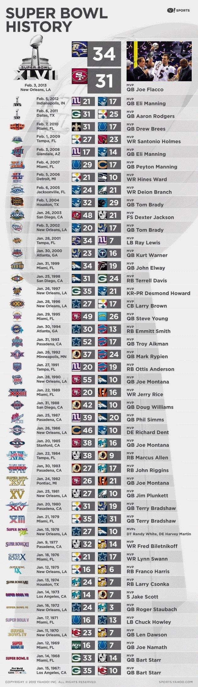 Super Bowl History | Football | Sport Fussball in Super Bowl Winner List