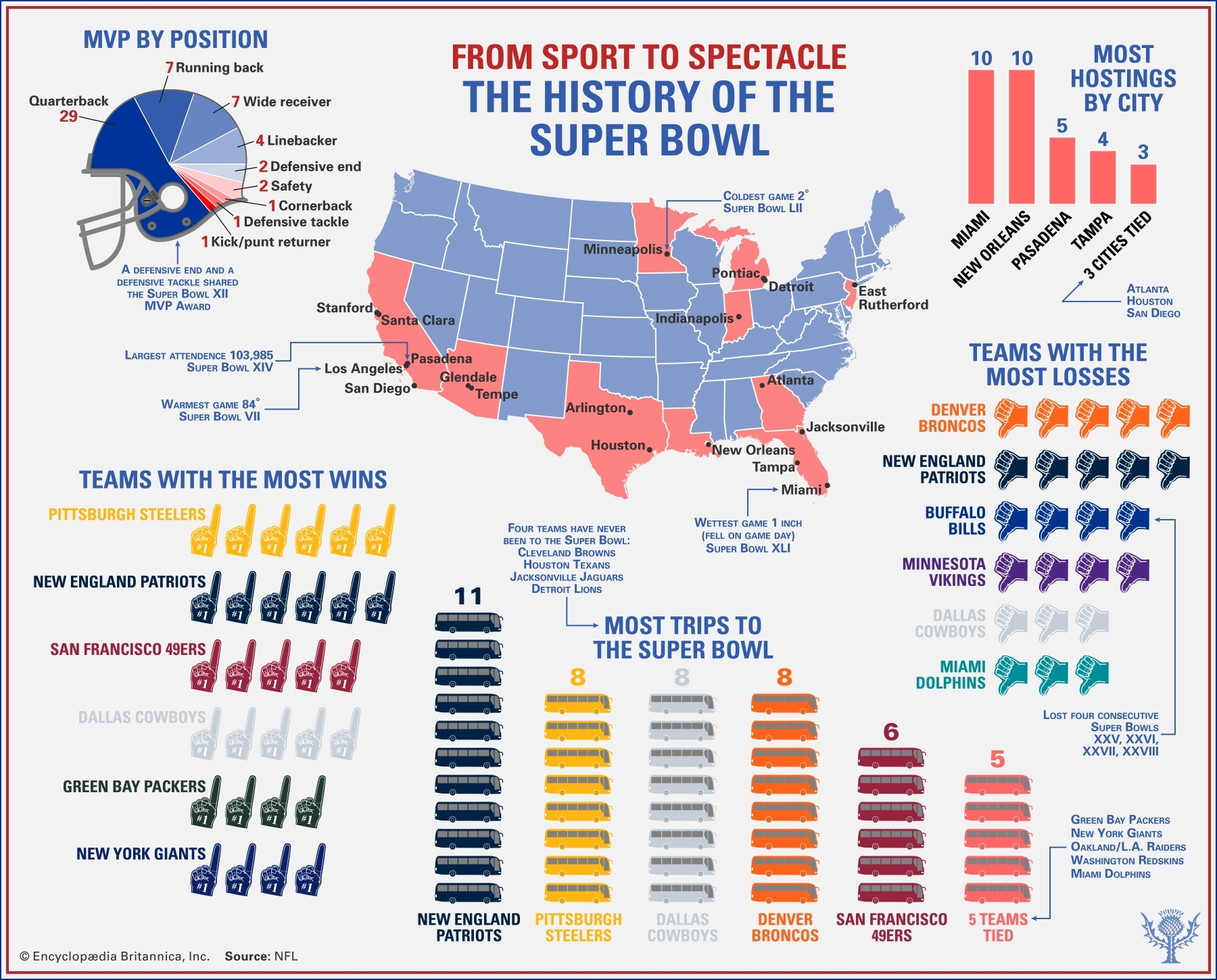 Super Bowl | History & Results | Britannica for Super Bowl Appearances By Team