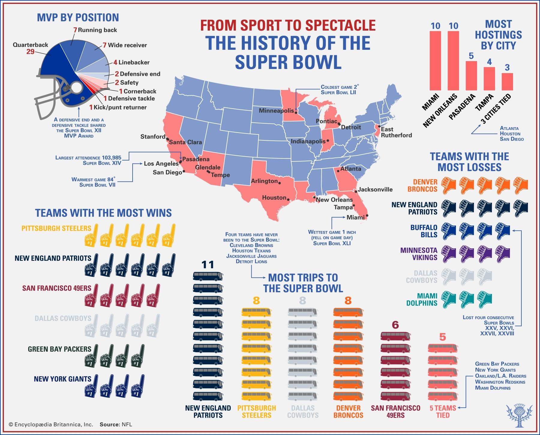 Super Bowl   History & Results   Britannica inside Super Bowl 2019 Teams Map