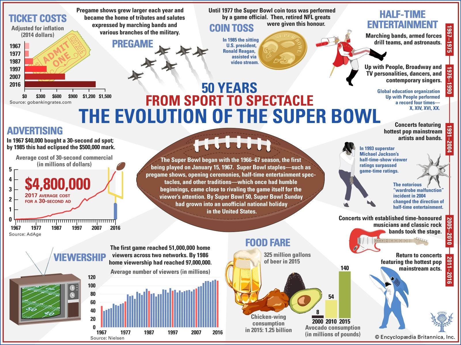 Super Bowl | History & Results | Britannica within Super Bowls From 1967 To 2014