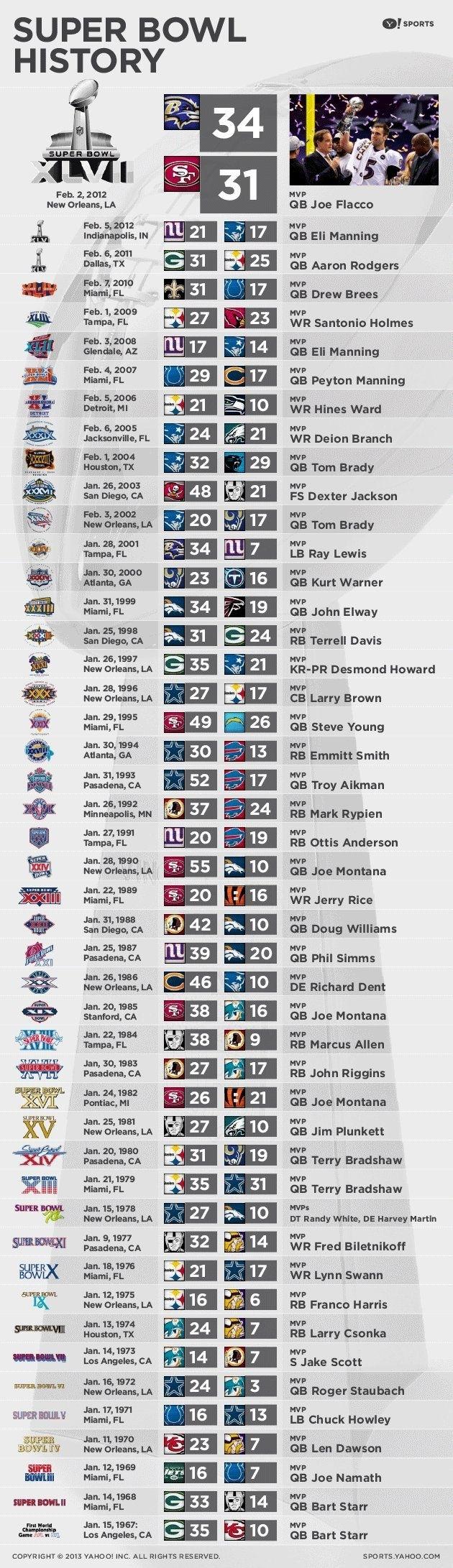 Super Bowl History | Things I Like | Nfl Super Bowl History throughout Last 10 Super Bowls