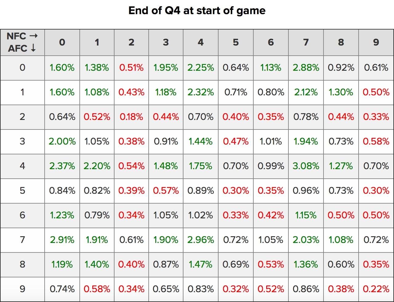 Super Bowl Li Squares Probability Breakdown inside Super Bowl Squares Heat Map