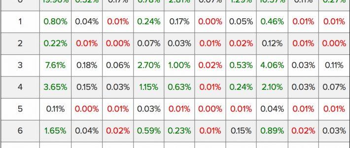 Super Bowl Li Squares Probability Breakdown throughout Super Bowl Squares Heat Map
