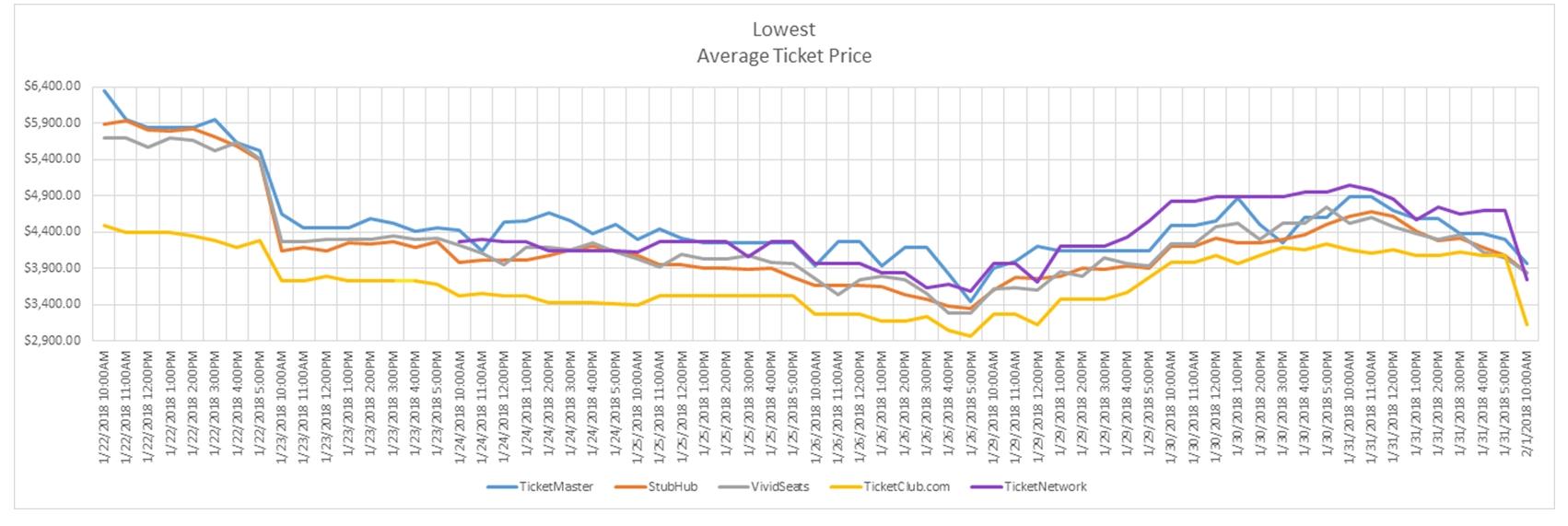 Super Bowl Lii Ticket Prices Take A Tumble Overnight pertaining to Super Bowl Ticket Prices