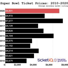 Super Bowl Liv Buying Guide + Cheapest Tickets To Luxury Suites intended for Cheapest Super Bowl Tickets 2019
