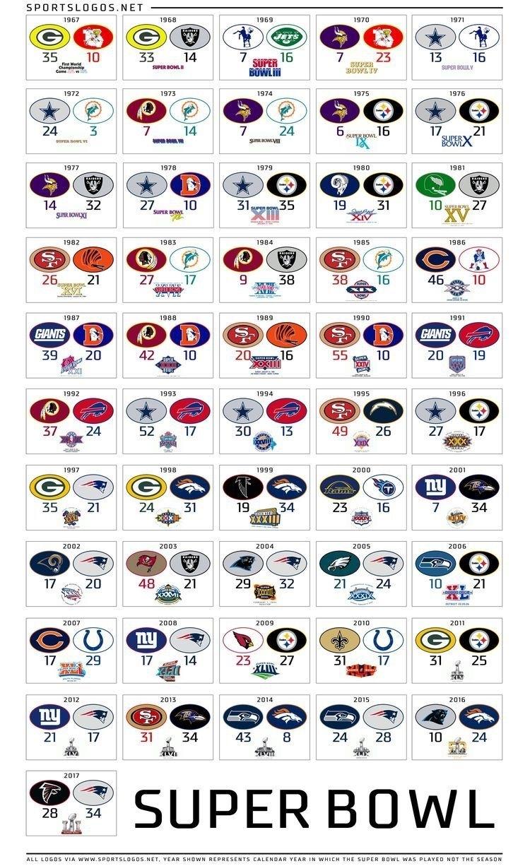 Super Bowl | Nfl ✌❤️ | Nfl Super Bowl History, Nfl, Nfl for Super Bowls By Year