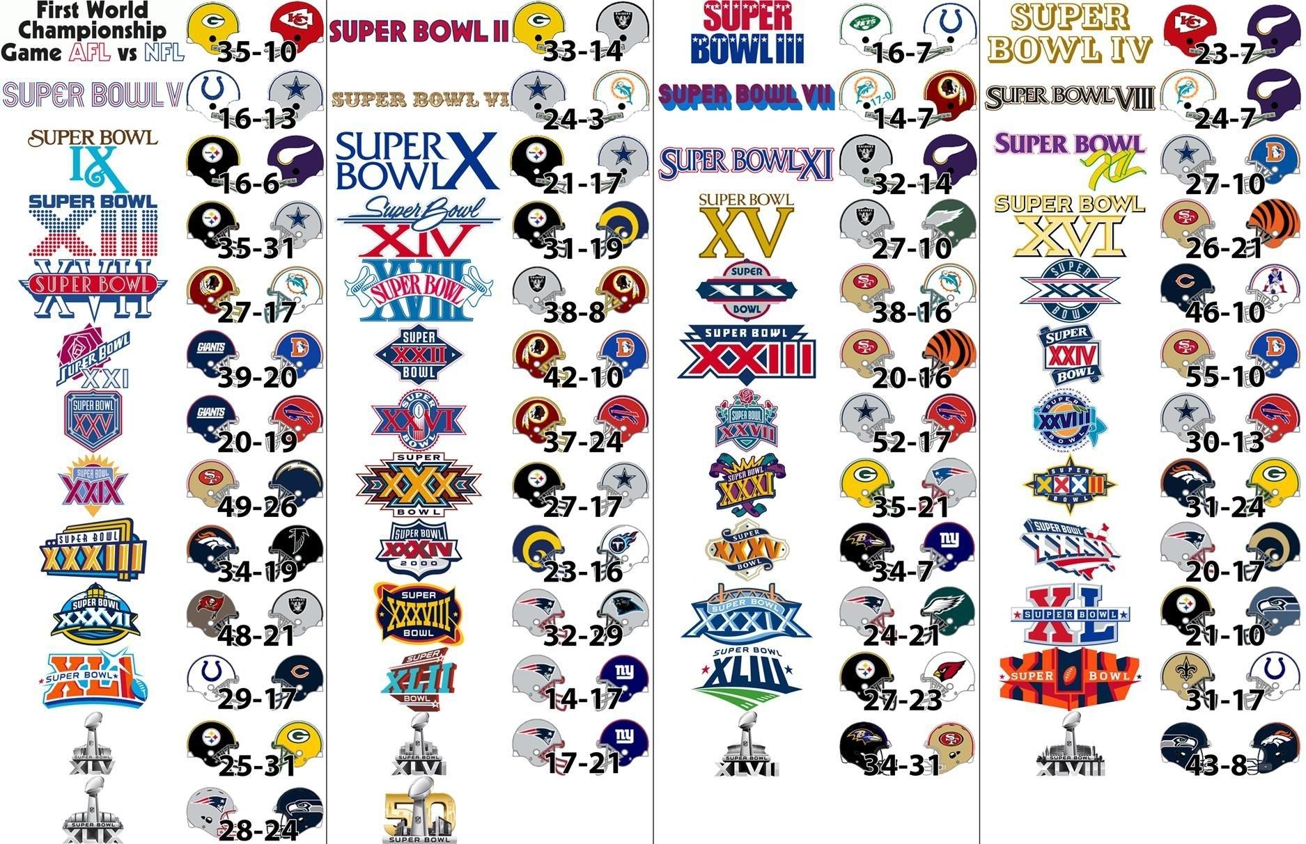 Super Bowl Past Winners List | Super Bowl Liii | Super Bowl within Super Bowl Winner List