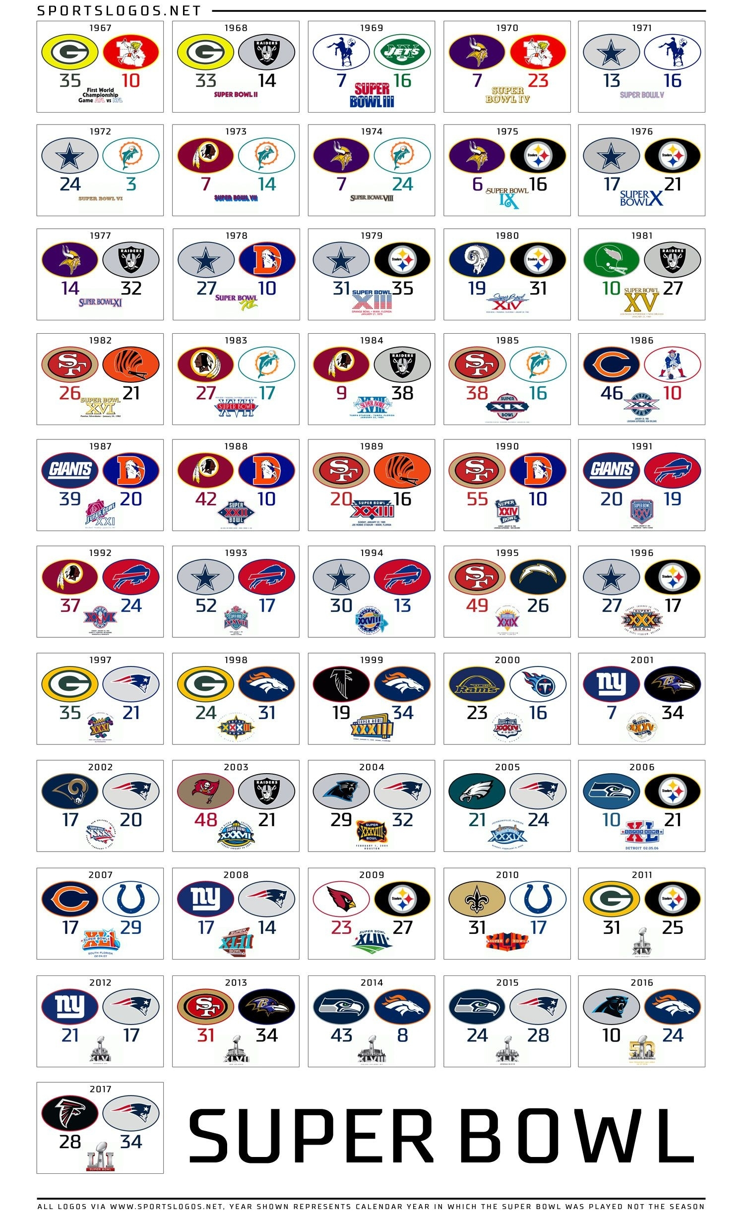 Super Bowl Scores From All Of The Past Games. #nfl #nofees with regard to Last 10 Super Bowls