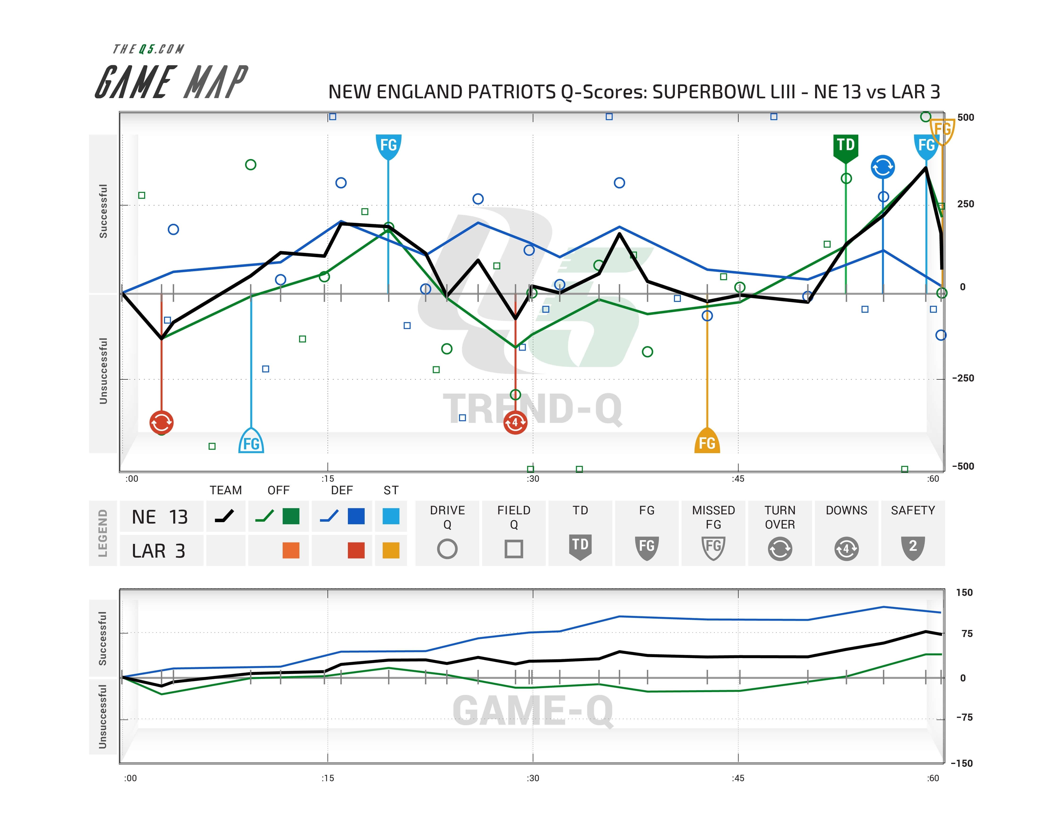Super Bowl - The Q5 regarding Super Bowl 53 Map