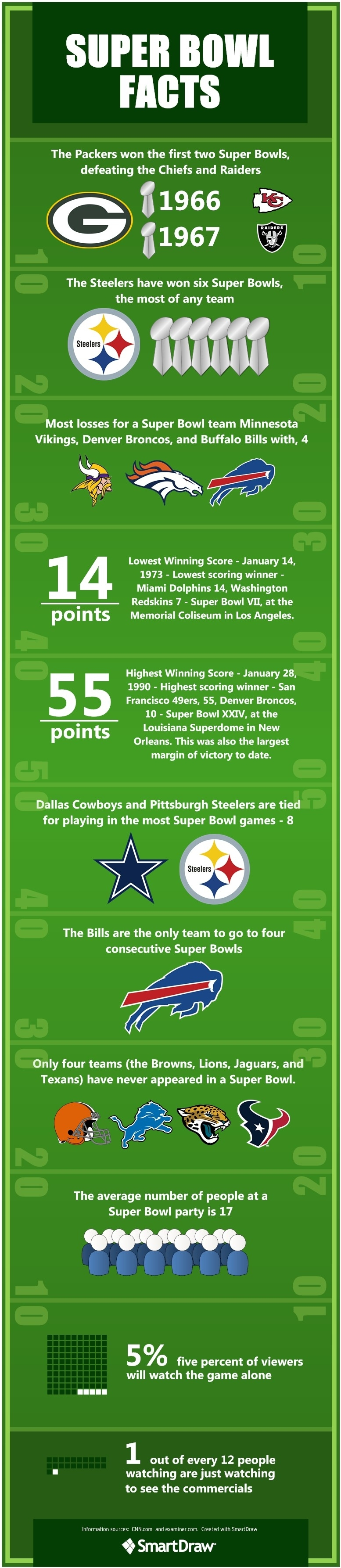 Super Bowl! | Wide World Of Sports | Steelers Football, Nfl inside Highest Scoring Super Bowl